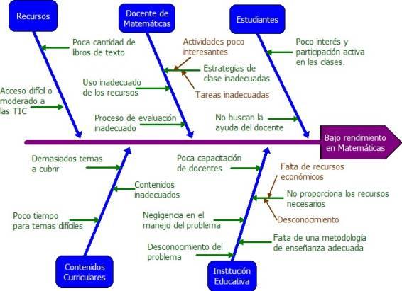 -Efecto sobre posibles causas del bajo rendimiento en Matemáticas