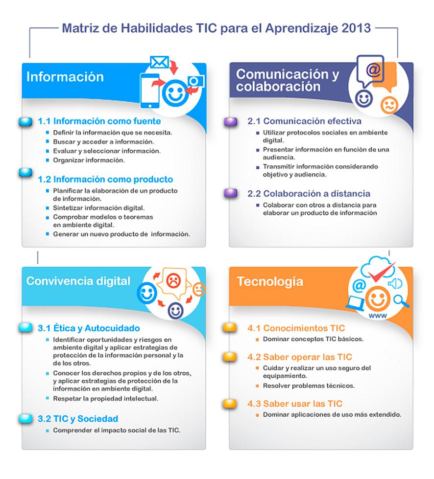 Eduteka - Matriz de Habilidades TIC para el Aprendizaje