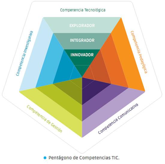 Pentágono de Competencias TIC
