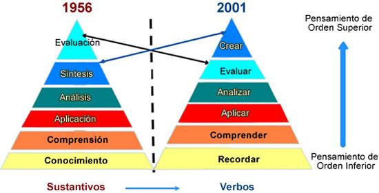 Resultado de imagen de taxonomia de bloom revisada